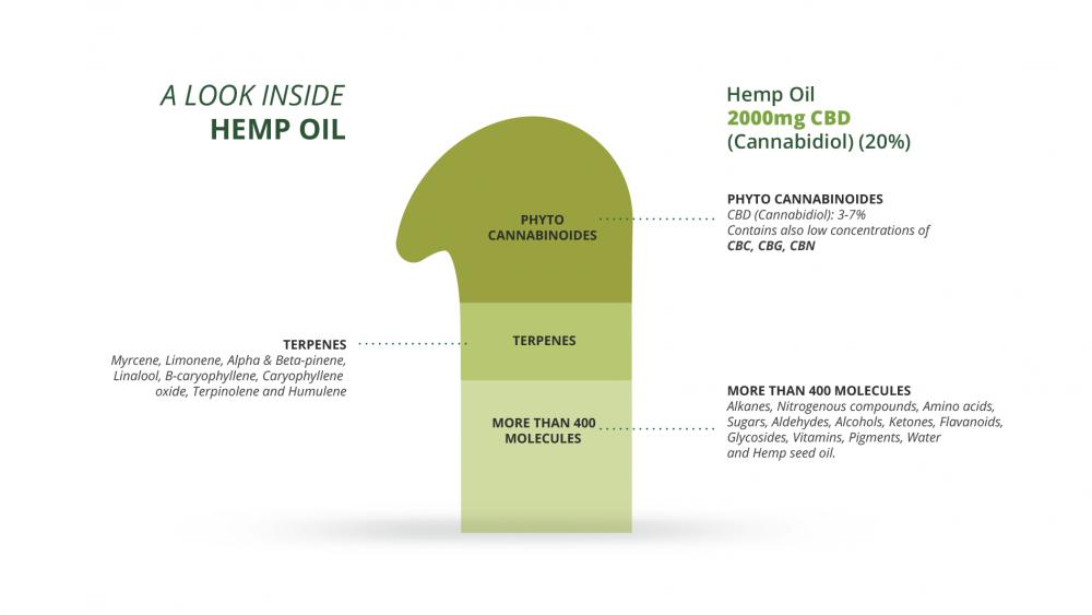 cbd oil 20 cbd extract endoca medicann